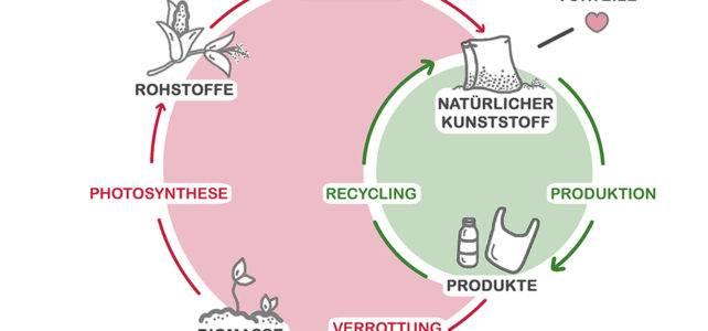 Der NaKu Kreislauf