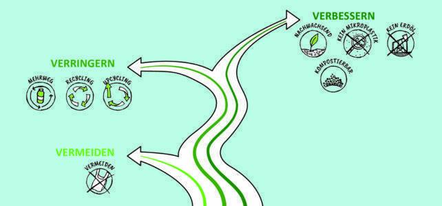 Ist Biokunststoff die Lösung